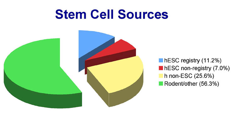 Stem Cell Sources
